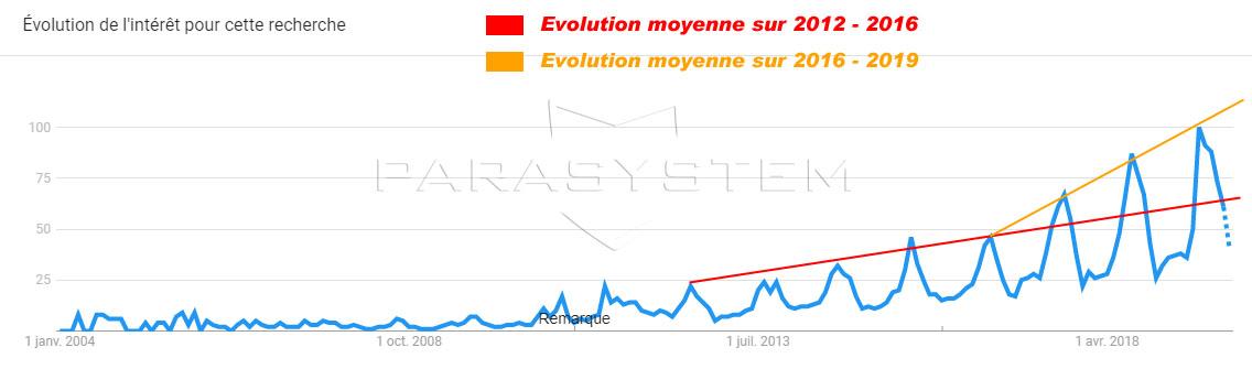 Evolution intéret punaises de lit 2012 2019